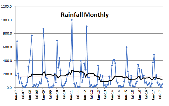 Cairns Rainfall