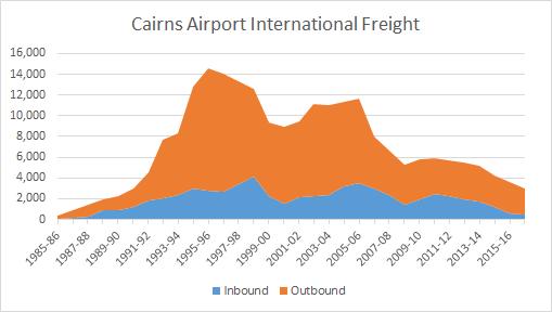 Cairns Freight