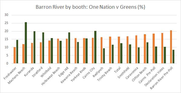 ON v Green