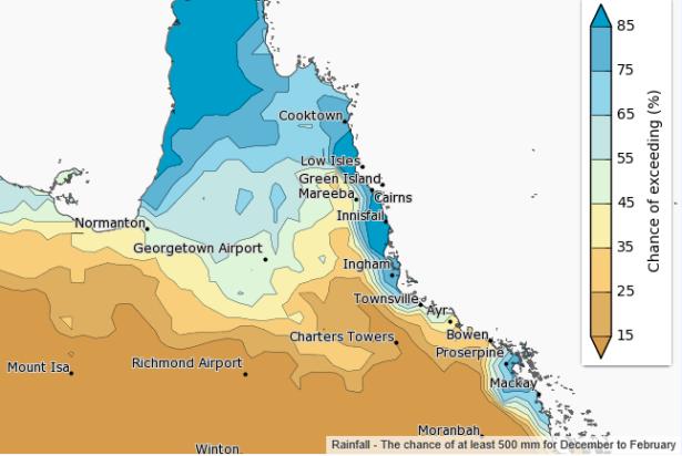 Rainfall Probability