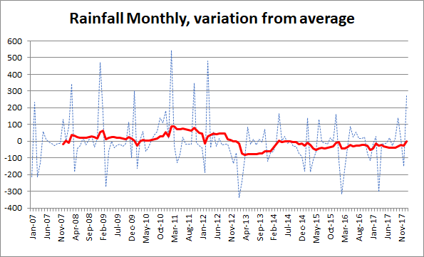 The BOM changed their Water Storage info presentation on the website last year and aspects of this still annoy me. The most recently posted ...  sc 1 st  cairnseconomy & Then came January | cairnseconomy