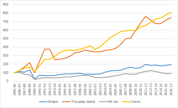 Secular decline of Mt Isa