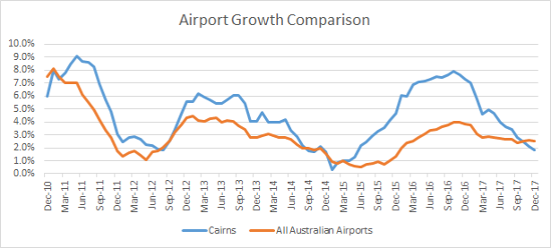 Airport Growth