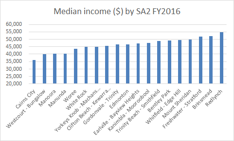 ATO income data Cairns City SA2