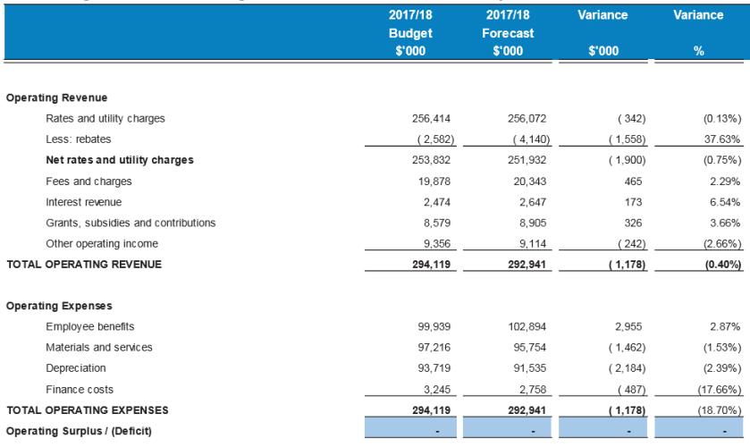 Council Budget 2018 1