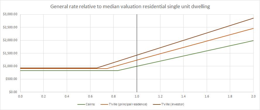 2018 rates benchmarking 5