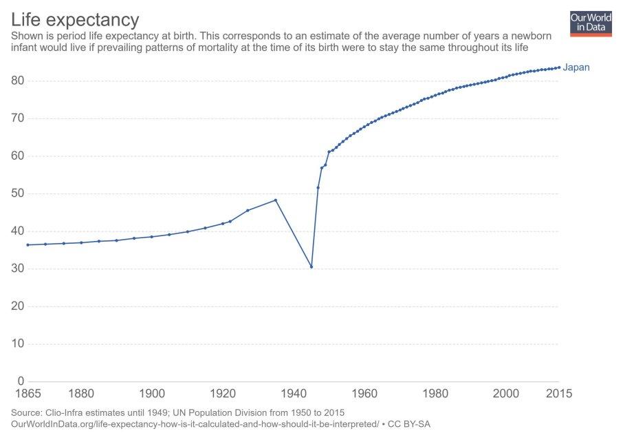 Japan life expectancy