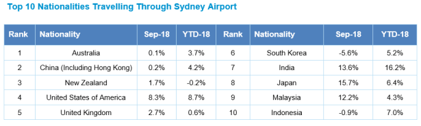 Sydney September