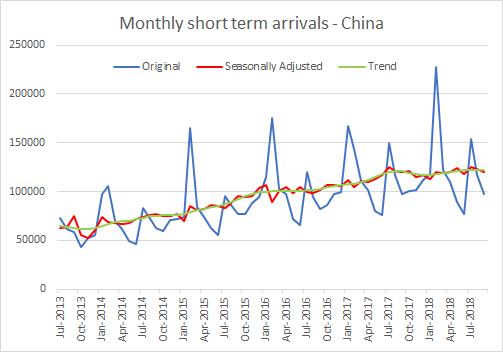 China arrivals october 2018