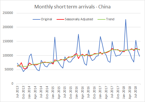 China arrivals october 2018