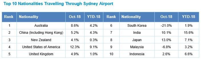 Sydney October
