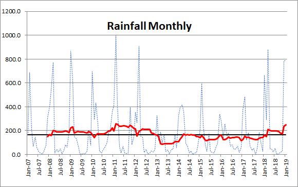 rainfall 1