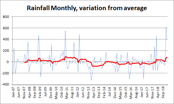 rainfall 2