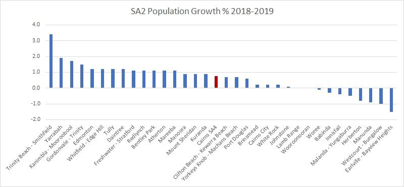 2019 SA4 population