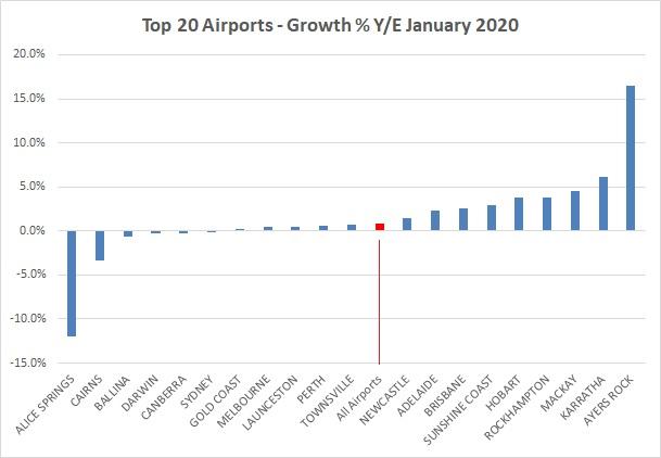 BITRE Airports January 2020