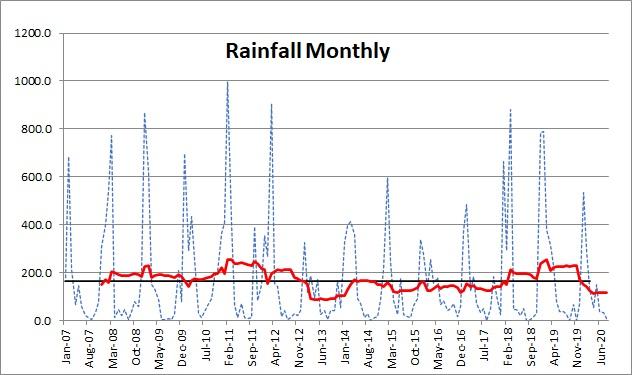 Rainfall 0920
