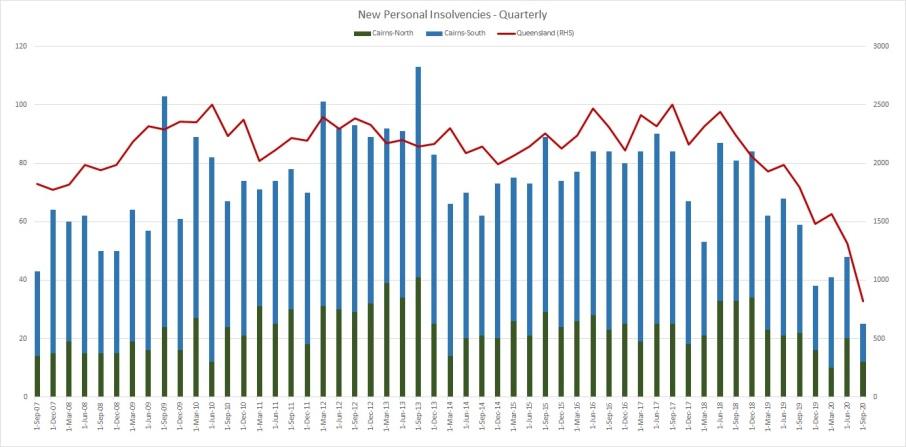 Personal Insolvencies Q320