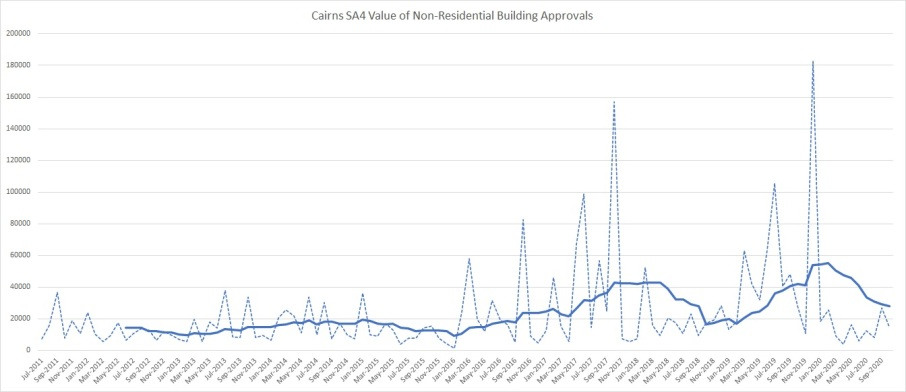 Building Approvals 1020 1