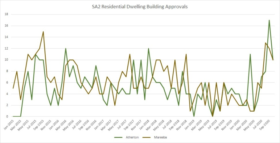 Building Approvals 1020 2