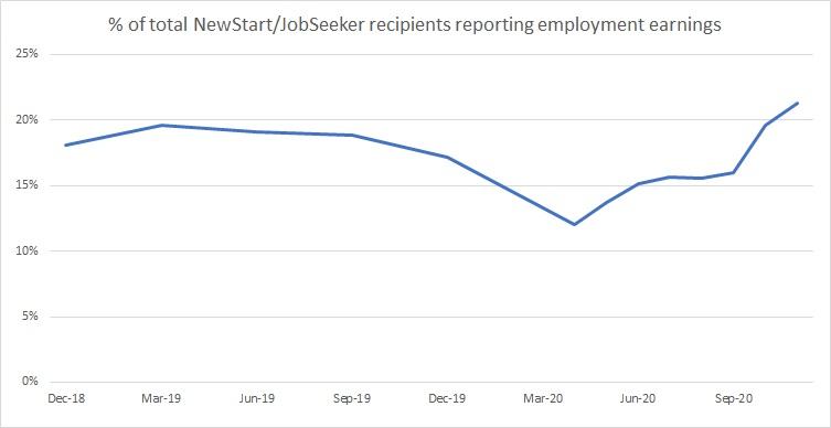 JobSeeker Analysis #2 2
