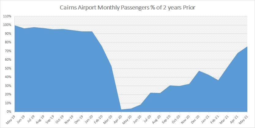 Airport May 2021 2
