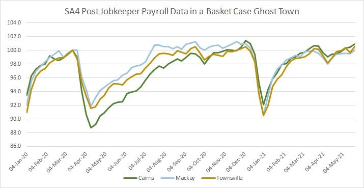 JobKeeper May 2021