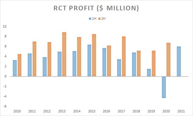 RCT 1H 21 Distribution estimate