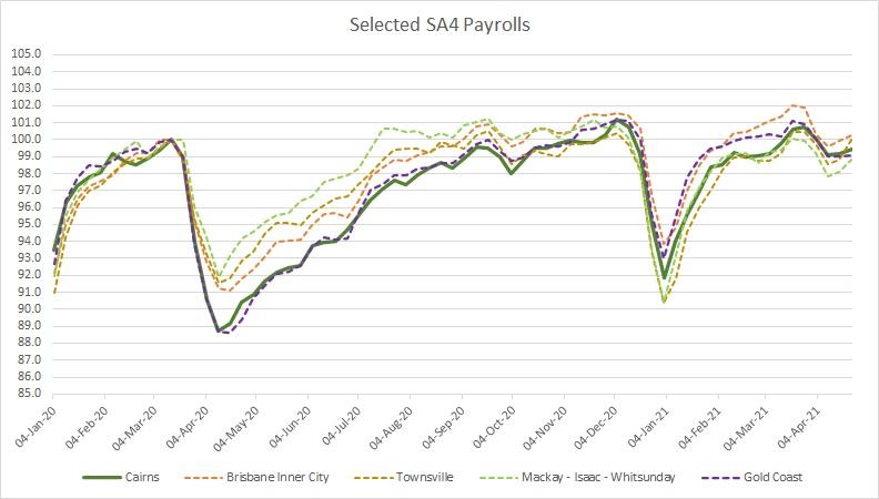 SA4 payrolls 240421