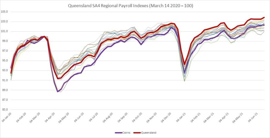 Regional Payroll Comparison