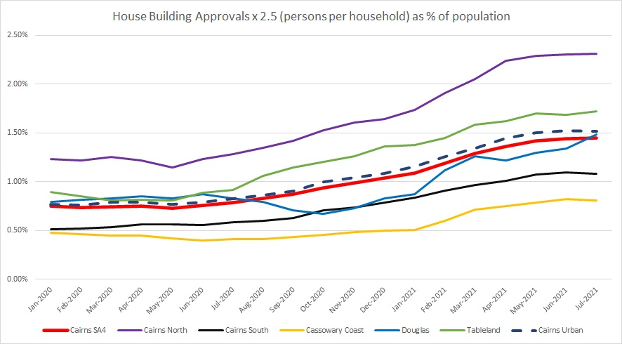 Building Approvals 0721 2
