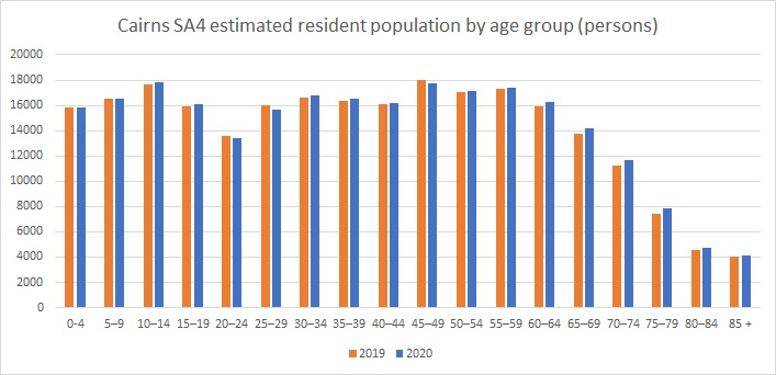 Population by Age 2020 1