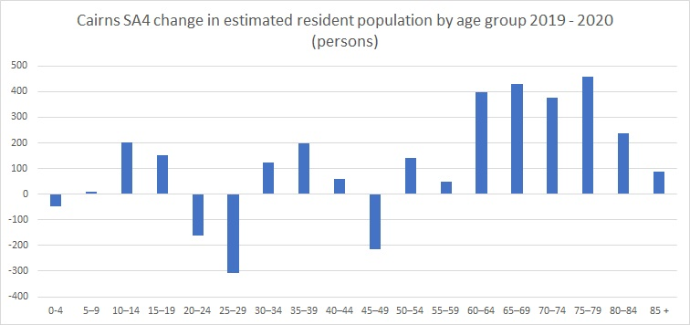 Population by Age 2020 2